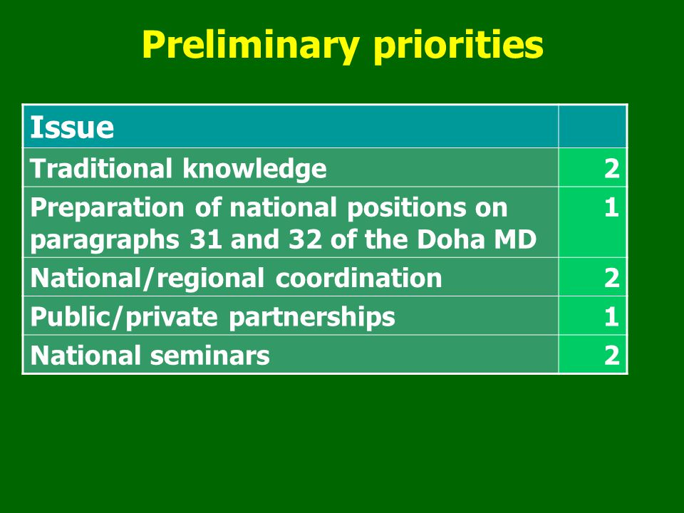 Preliminary priorities Issue Traditional knowledge2 Preparation of national positions on paragraphs 31 and 32 of the Doha MD 1 National/regional coordination2 Public/private partnerships1 National seminars2