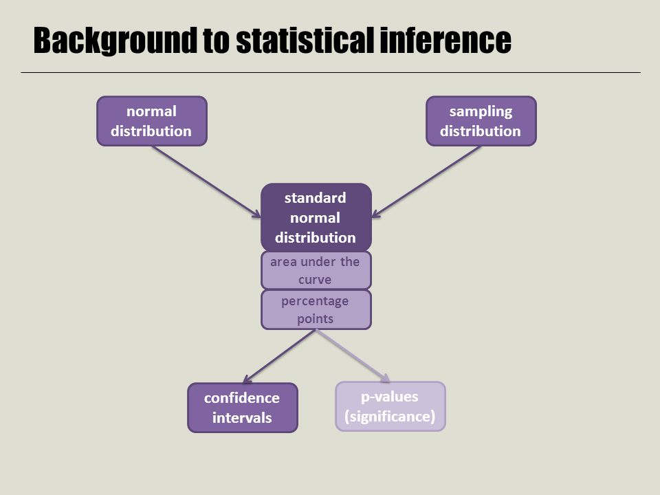 statistics normal distribution and confidence interval Use the inverse normal distribution calculator to find the value of z to use for a confidence interval compute a confidence interval on the mean when σ is known assume that the weights of 10-year-old children are normally distributed with a mean of 90 and a standard deviation of 36.