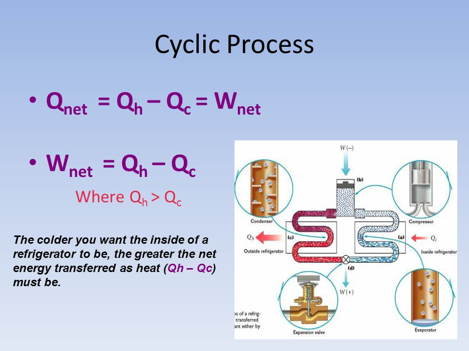 Cyclic Process Q net = Q h – Q c = W net W net = Q h – Q c Where Q h > Q c The colder you want the inside of a refrigerator to be, the greater the net energy transferred as heat (Qh – Qc) must be.