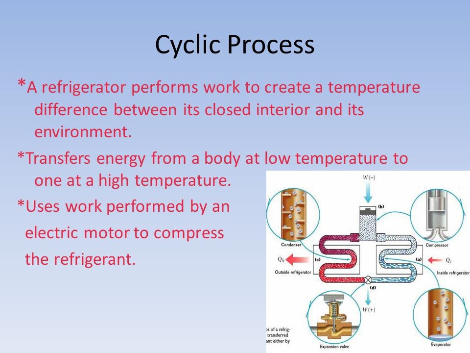 Cyclic Process * A refrigerator performs work to create a temperature difference between its closed interior and its environment.