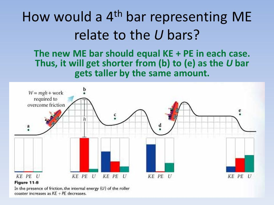 How would a 4 th bar representing ME relate to the U bars.