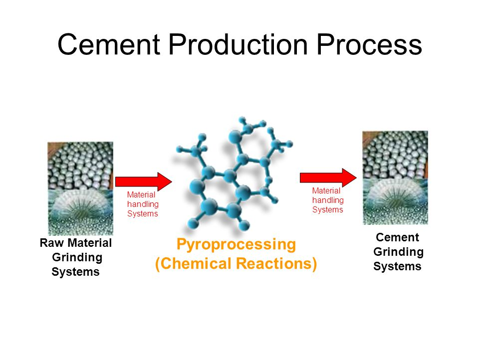 Cement manufacturing process ppt download