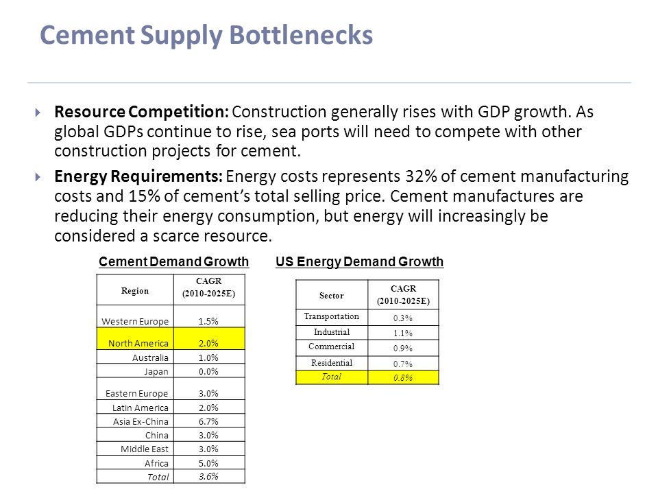 Cement Supply Bottlenecks  Resource Competition: Construction generally rises with GDP growth.