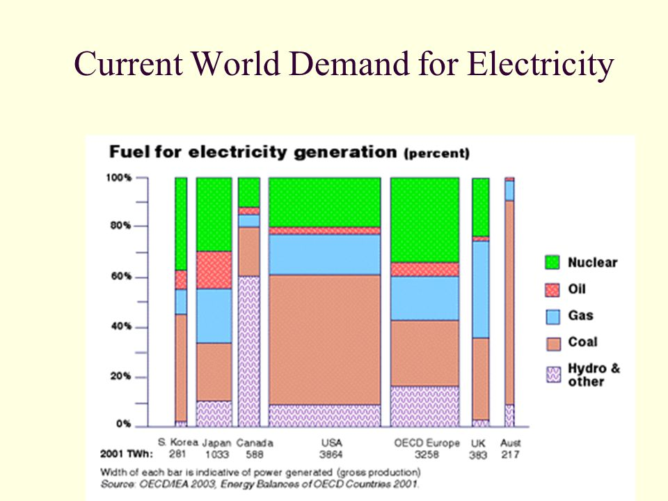 Nuclear power need and future outline economics of nuclear energy 3 current ccuart Choice Image
