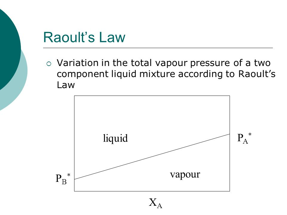 Raoults Law Phase Diagram Trusted Wiring Diagram