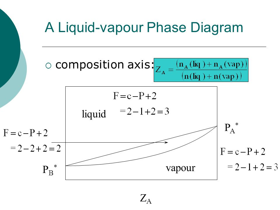 Binary Phase Diagrams Chemistry 232 Raoults Law Variation In