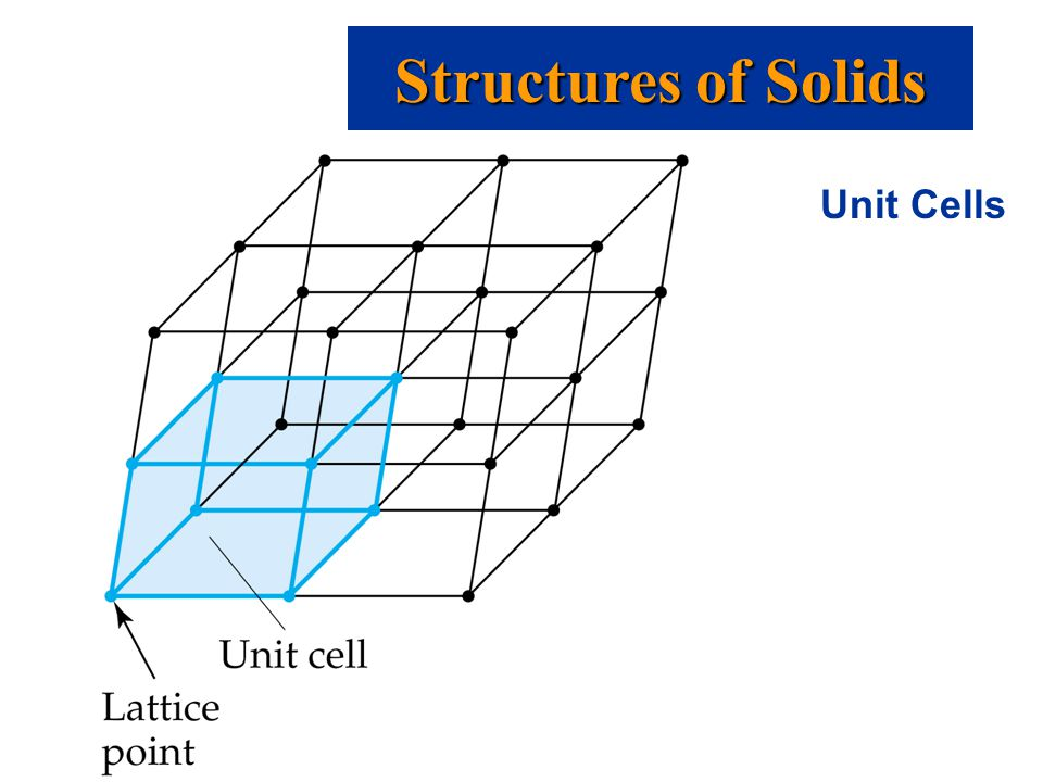 Unit Cells Structures of Solids