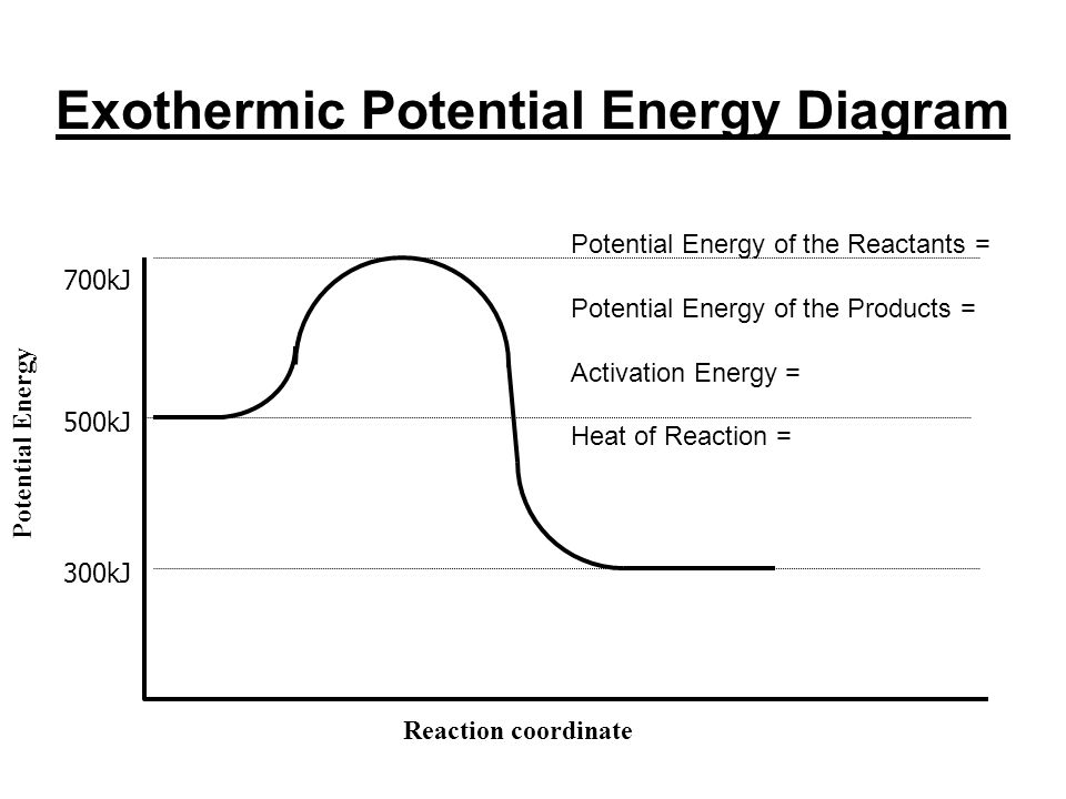 Energy And Phases Potential Energy Stored Energy Stored In Bonds