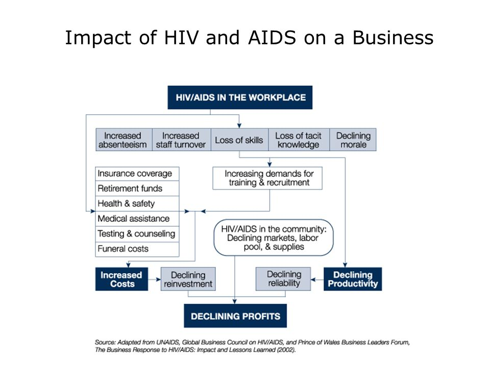 Impact of HIV and AIDS on a Business