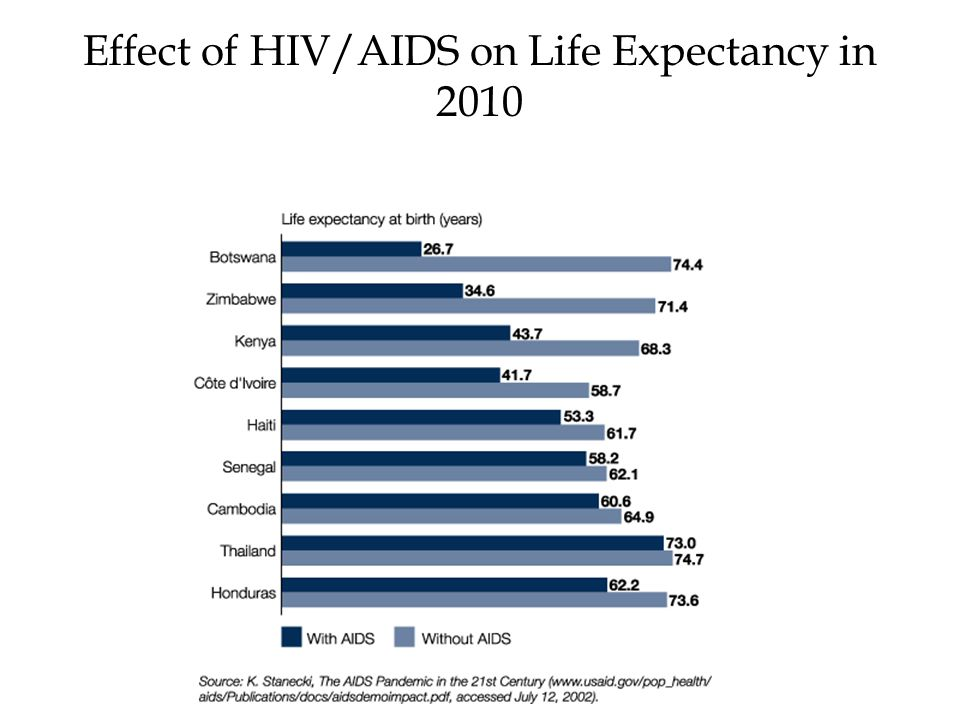 Effect of HIV/AIDS on Life Expectancy in 2010