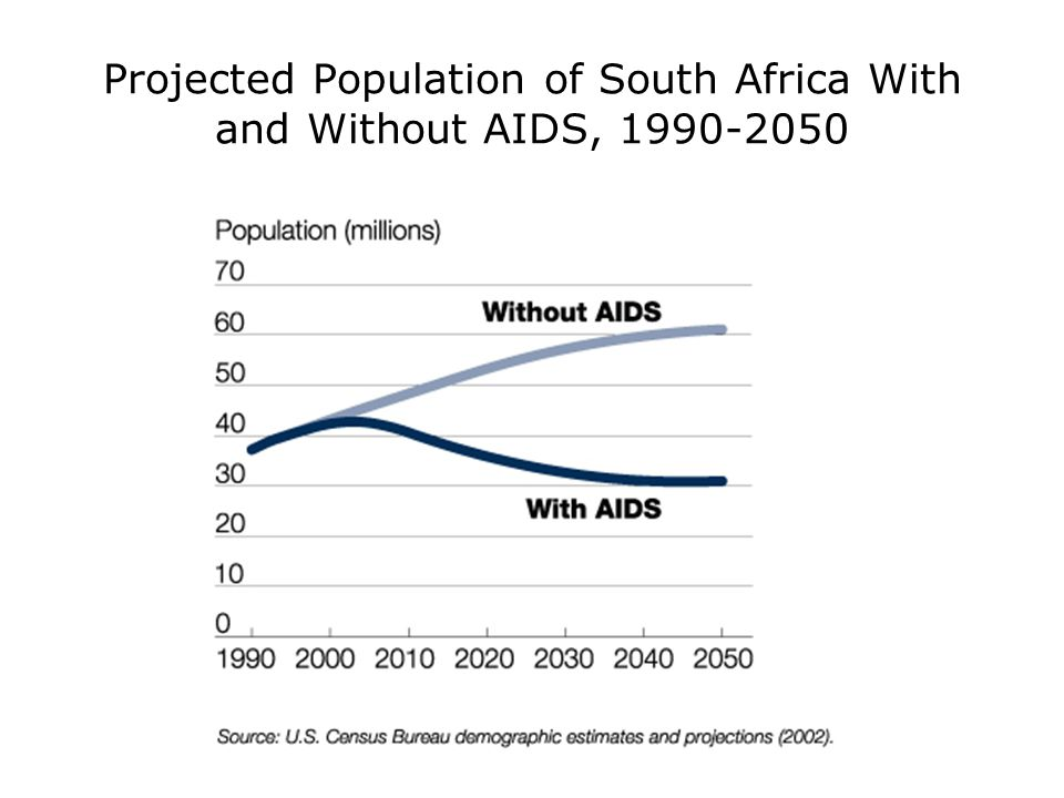 Projected Population of South Africa With and Without AIDS,