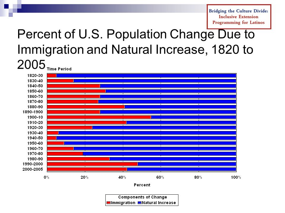 Percent of U.S. Population Change Due to Immigration and Natural Increase, 1820 to 2005