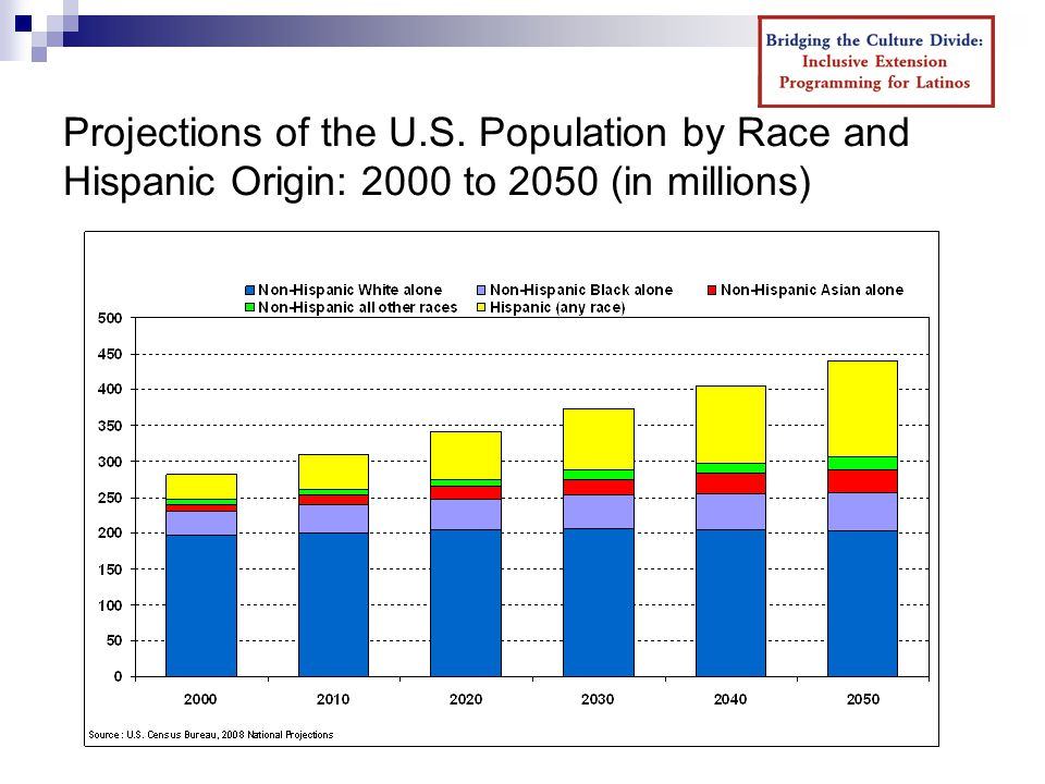 Projections of the U.S. Population by Race and Hispanic Origin: 2000 to 2050 (in millions)