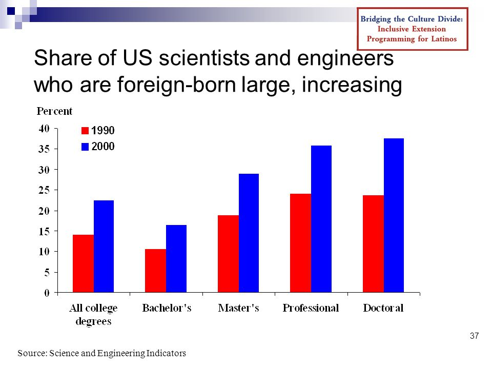 37 Share of US scientists and engineers who are foreign-born large, increasing Source: Science and Engineering Indicators