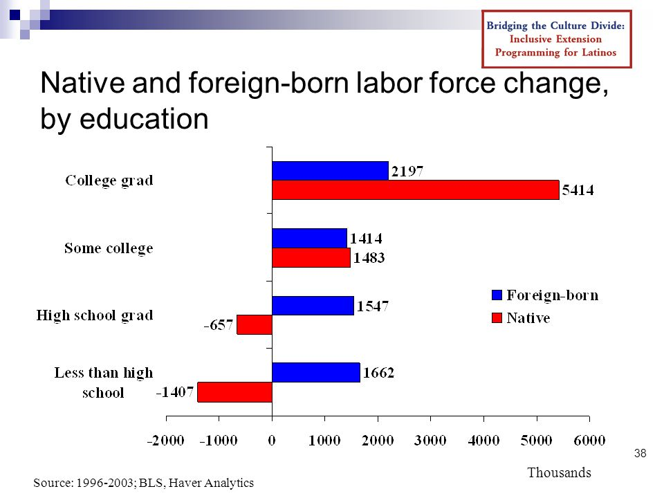38 Native and foreign-born labor force change, by education Source: ; BLS, Haver Analytics Thousands