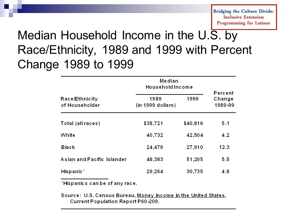 Median Household Income in the U.S.