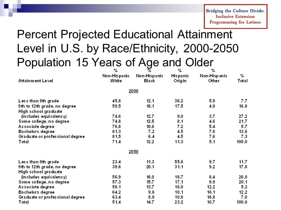 Percent Projected Educational Attainment Level in U.S.