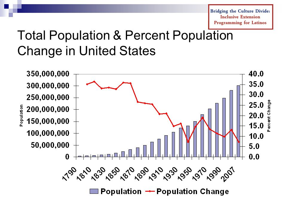 Total Population & Percent Population Change in United States