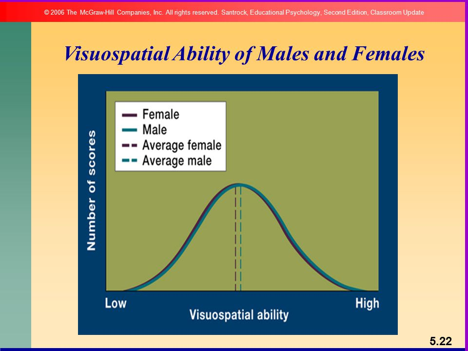 Visuospatial Ability of Males and Females 5.22 © 2006 The McGraw-Hill Companies, Inc.