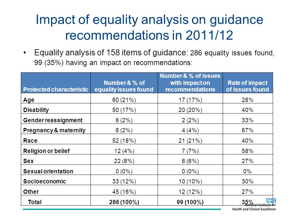 Impact of equality analysis on guidance recommendations in 2011/12 Equality analysis of 158 items of guidance: 286 equality issues found, 99 (35%) having an impact on recommendations: Protected characteristic Number & % of equality issues found Number & % of issues with impact on recommendations Rate of impact of issues found Age60 (21%)17 (17%)28% Disability50 (17%)20 (20%)40% Gender reassignment6 (2%)2 (2%)33% Pregnancy & maternity6 (2%)4 (4%)67% Race52 (18%)21 (21%)40% Religion or belief12 (4%)7 (7%)58% Sex22 (8%)6 (6%)27% Sexual orientation0 (0%) 0% Socioeconomic33 (12%)10 (10%)30% Other45 (16%)12 (12%)27% Total286 (100%)99 (100%)35%