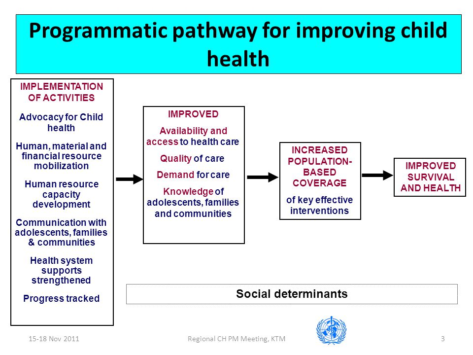 15-18 Nov 2011Regional CH PM Meeting, KTM3 Programmatic pathway for improving child health IMPLEMENTATION OF ACTIVITIES Advocacy for Child health Human, material and financial resource mobilization Human resource capacity development Communication with adolescents, families & communities Health system supports strengthened Progress tracked IMPROVED Availability and access to health care Quality of care Demand for care Knowledge of adolescents, families and communities INCREASED POPULATION- BASED COVERAGE of key effective interventions IMPROVED SURVIVAL AND HEALTH Social determinants