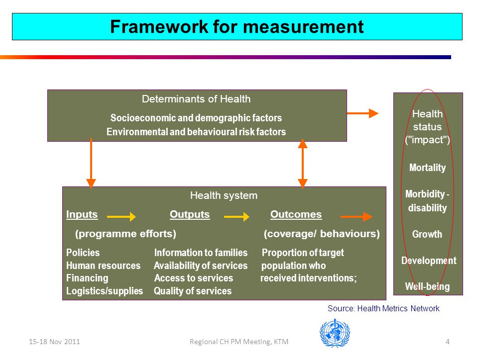 15-18 Nov 2011Regional CH PM Meeting, KTM4 Health system Inputs Outputs Outcomes (programme efforts) (coverage/ behaviours) Policies Information to families Proportion of target Human resources Availability of services population who Financing Access to services received interventions; Logistics/supplies Quality of services Determinants of Health Socioeconomic and demographic factors Environmental and behavioural risk factors Health status ( impact ) Mortality Morbidity - disability Growth Development Well-being Source: Health Metrics Network Framework for measurement