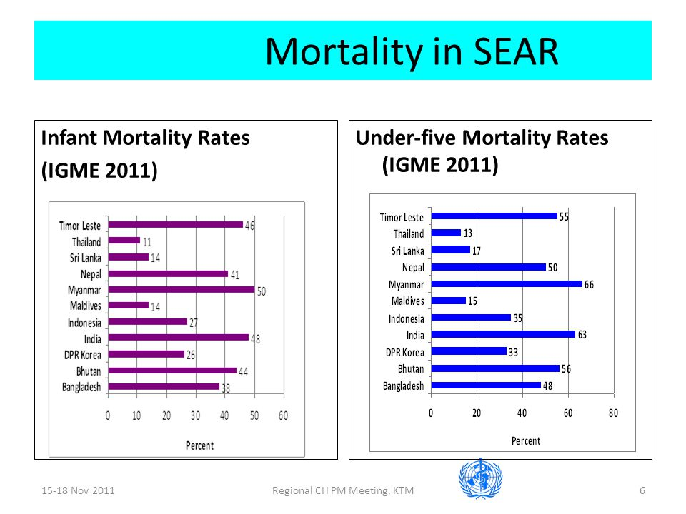 15-18 Nov 2011Regional CH PM Meeting, KTM6 Mortality in SEAR Infant Mortality Rates (IGME 2011) Under-five Mortality Rates (IGME 2011)