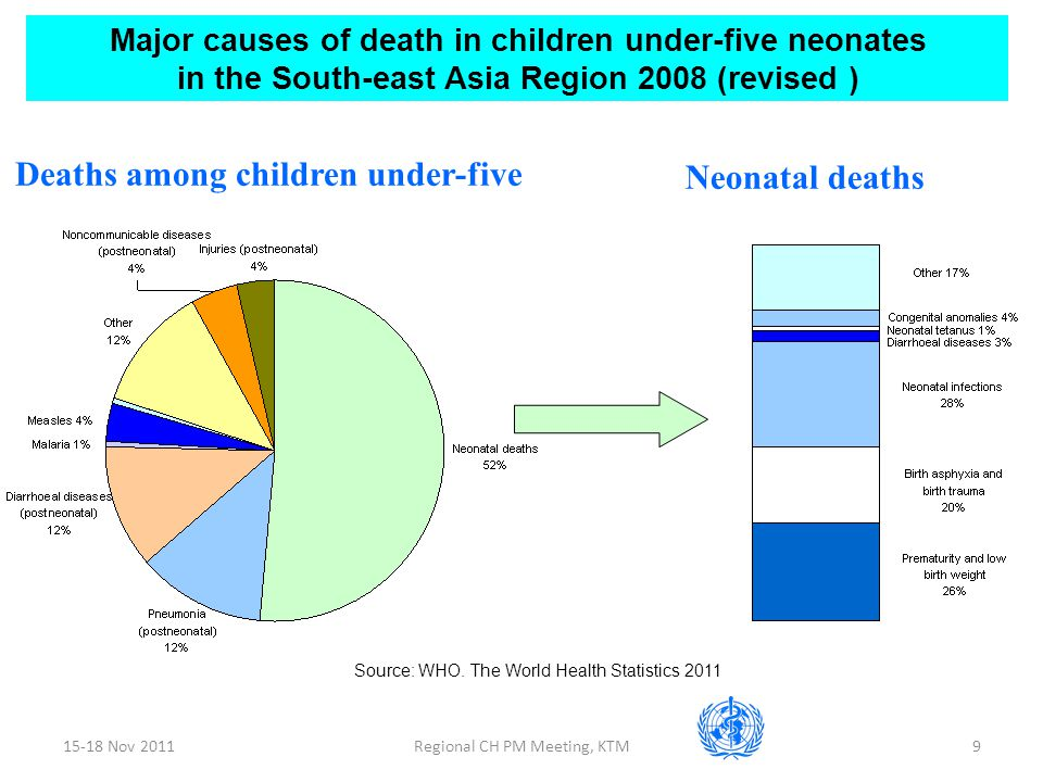 15-18 Nov 2011Regional CH PM Meeting, KTM9 Deaths among children under-five Neonatal deaths Major causes of death in children under-five neonates in the South-east Asia Region 2008 (revised ) Source: WHO.