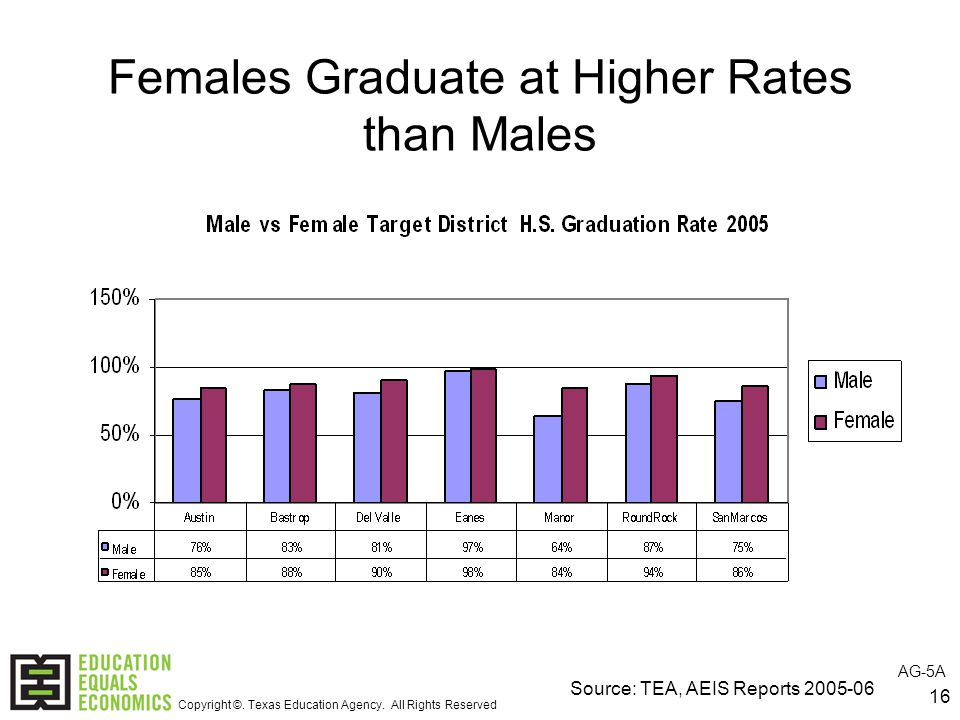 16 Females Graduate at Higher Rates than Males Source: TEA, AEIS Reports AG-5A Copyright ©.
