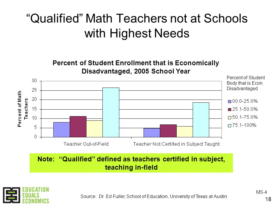 18 Qualified Math Teachers not at Schools with Highest Needs Percent of Student Enrollment that is Economically Disadvantaged, 2005 School Year Source: Dr.