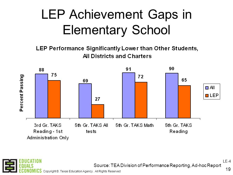 19 LEP Achievement Gaps in Elementary School Source: TEA Division of Performance Reporting, Ad-hoc Report LE-4 Copyright ©.