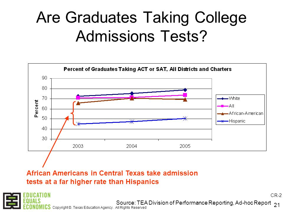 21 Are Graduates Taking College Admissions Tests.