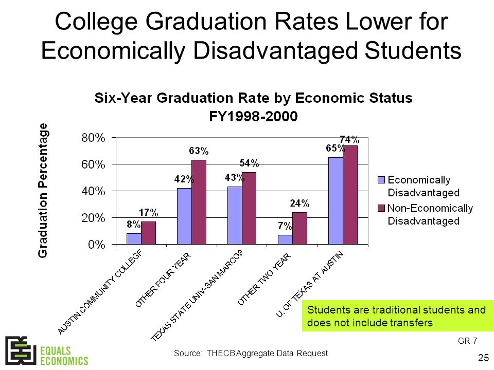25 College Graduation Rates Lower for Economically Disadvantaged Students Source: THECB Aggregate Data Request GR-7 Students are traditional students and does not include transfers