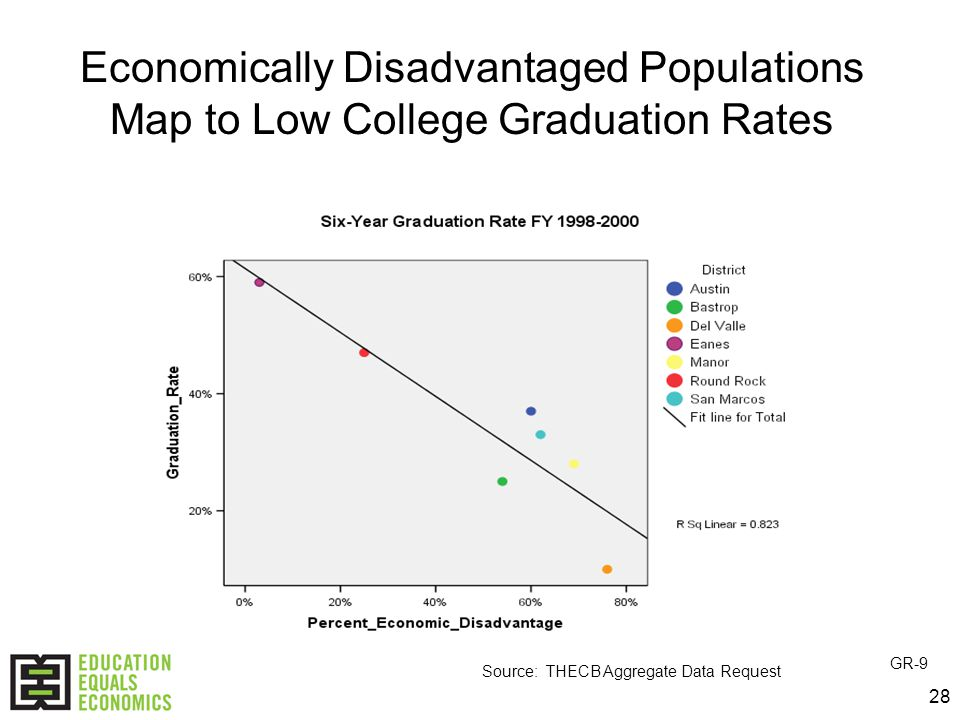 28 Source: THECB Aggregate Data Request GR-9 Economically Disadvantaged Populations Map to Low College Graduation Rates