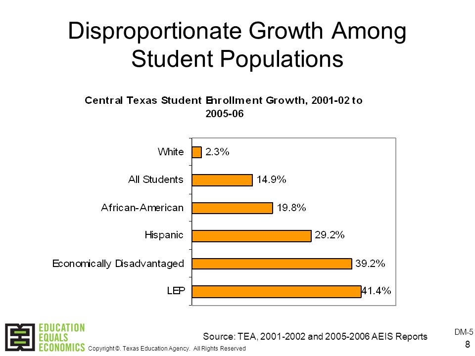 8 Disproportionate Growth Among Student Populations Source: TEA, and AEIS Reports DM-5 Copyright ©.