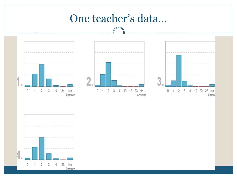 One teacher's data…