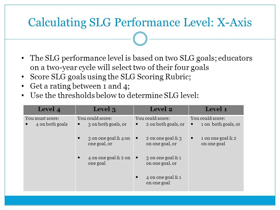 Calculating SLG Performance Level: X-Axis Level 4Level 3Level 2Level 1 You must score:  4 on both goals You could score:  3 on both goals, or  3 on one goal & 4 on one goal, or  4 on one goal & 2 on one goal You could score:  2 on both goals, or  2 on one goal & 3 on one goal, or  3 on one goal & 1 on one goal, or  4 on one goal & 1 on one goal You could score:  1 on both goals, or  1 on one goal & 2 on one goal The SLG performance level is based on two SLG goals; educators on a two-year cycle will select two of their four goals Score SLG goals using the SLG Scoring Rubric; Get a rating between 1 and 4; Use the thresholds below to determine SLG level: