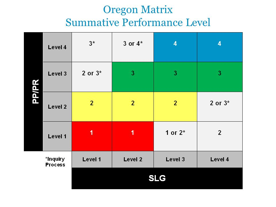 Oregon Matrix Summative Performance Level