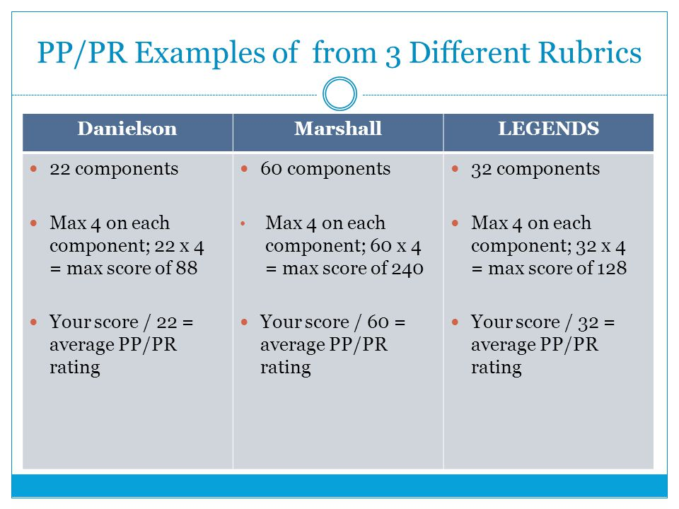 PP/PR Examples of from 3 Different Rubrics DanielsonMarshallLEGENDS 22 components Max 4 on each component; 22 x 4 = max score of 88 Your score / 22 = average PP/PR rating 60 components Max 4 on each component; 60 x 4 = max score of 240 Your score / 60 = average PP/PR rating 32 components Max 4 on each component; 32 x 4 = max score of 128 Your score / 32 = average PP/PR rating