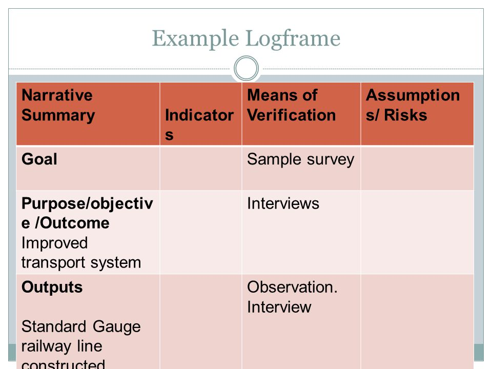 Example Logframe Narrative Summary Indicator s Means of Verification Assumption s/ Risks GoalSample survey Purpose/objectiv e /Outcome Improved transport system Interviews Outputs Standard Gauge railway line constructed Observation.