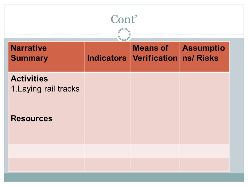 Cont' Narrative Summary Indicators Means of Verification Assumptio ns/ Risks Activities 1.Laying rail tracks Resources