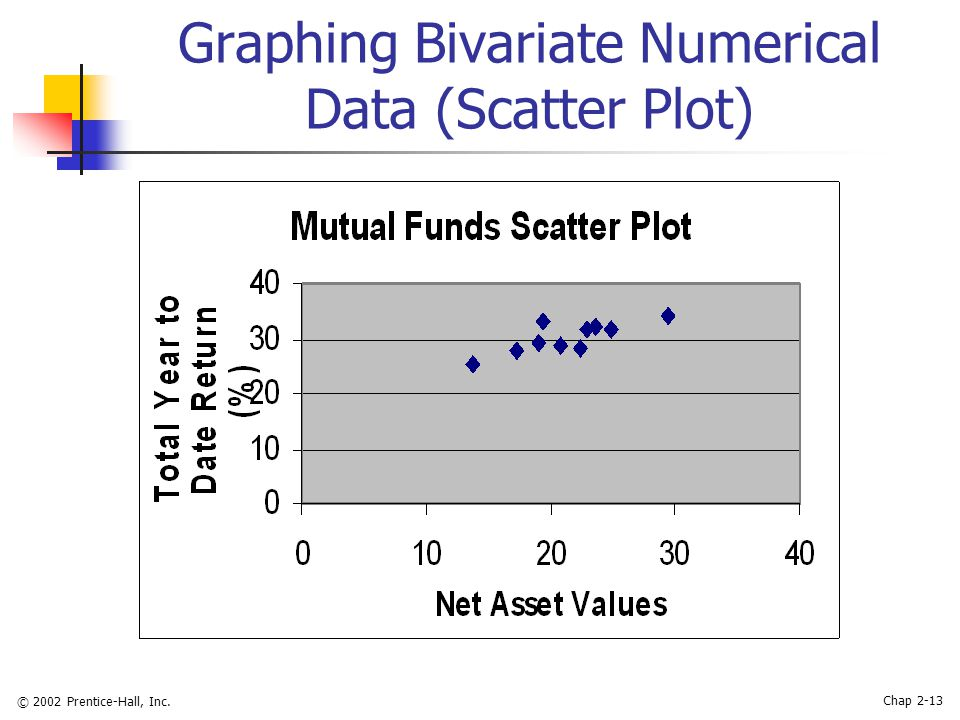 © 2002 Prentice-Hall, Inc. Chap 2-13 Graphing Bivariate Numerical Data (Scatter Plot)