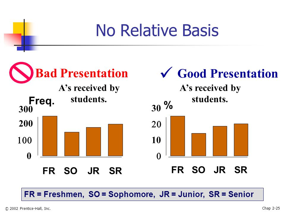© 2002 Prentice-Hall, Inc. Chap 2-25 No Relative Basis Good Presentation A's received by students.