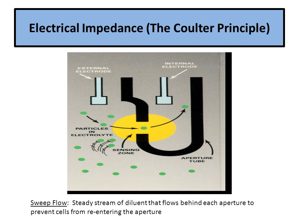 Electrical Impedance (The Coulter Principle) Sweep Flow: Steady stream of diluent that flows behind each aperture to prevent cells from re-entering the aperture