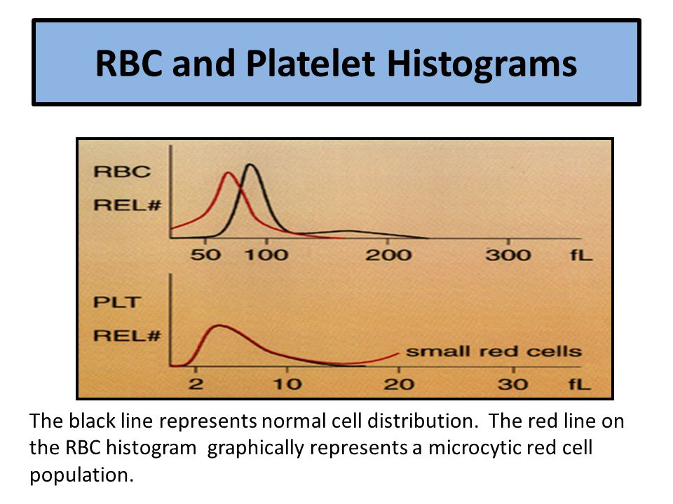 RBC and Platelet Histograms The black line represents normal cell distribution.