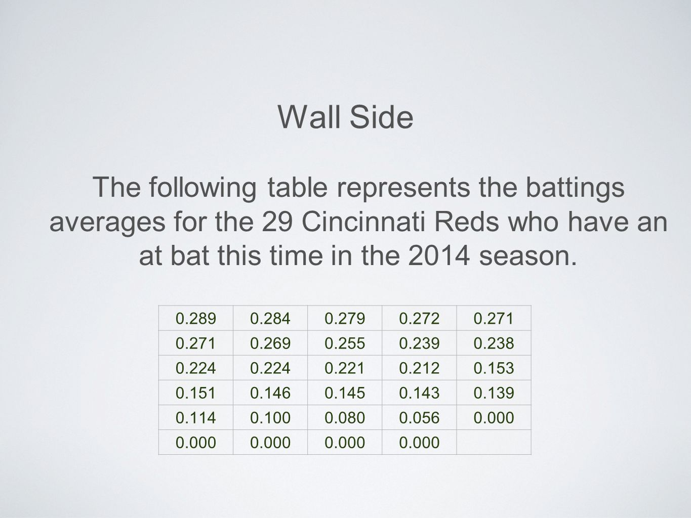 Wall Side The following table represents the battings averages for the 29 Cincinnati Reds who have an at bat this time in the 2014 season.