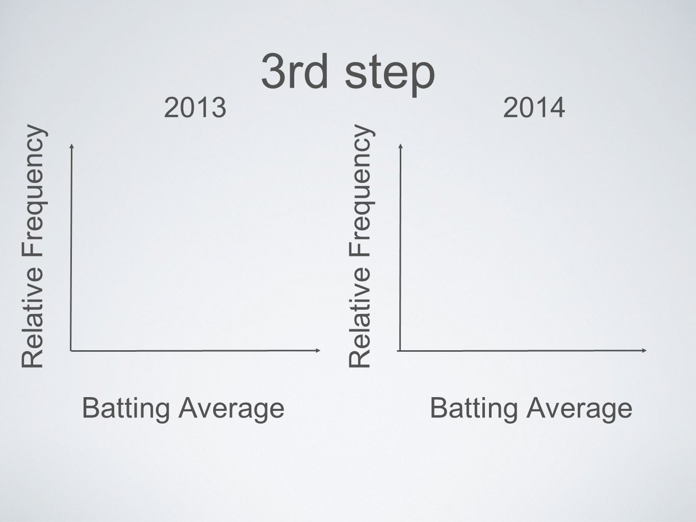 3rd step Batting Average Relative Frequency Batting Average Relative Frequency