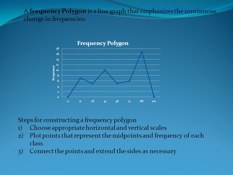 A frequency Polygon is a line graph that emphasizes the continuous change in frequencies.