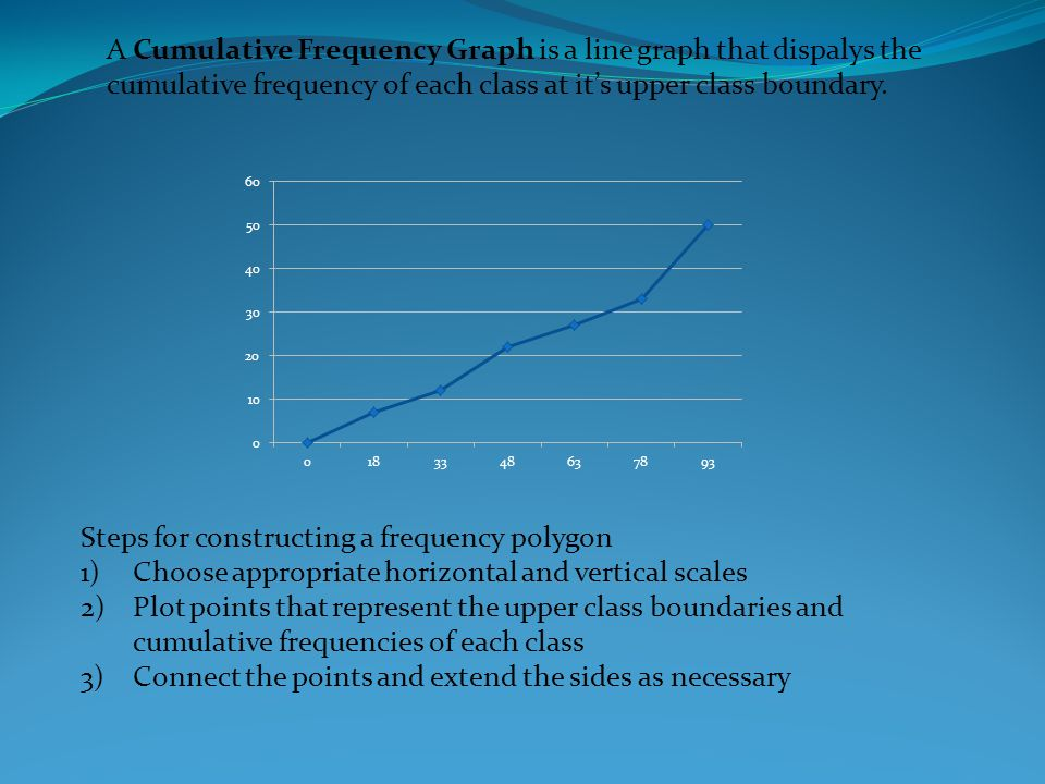 A Cumulative Frequency Graph is a line graph that dispalys the cumulative frequency of each class at it's upper class boundary.