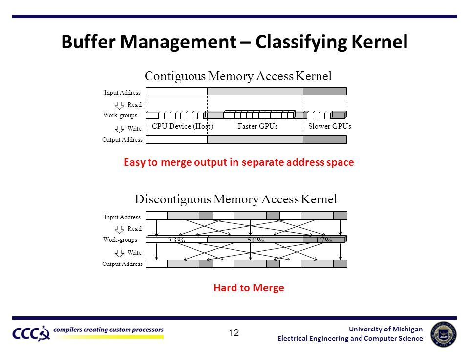 University of Michigan Electrical Engineering and Computer Science Buffer Management – Classifying Kernel 12 Work-groups 33%50%17% Input Address Read Output Address Write 33%50%17% Work-groups Input Address Read Output Address Write CPU Device (Host)Faster GPUsSlower GPUs Contiguous Memory Access Kernel Discontiguous Memory Access Kernel Easy to merge output in separate address space Hard to Merge
